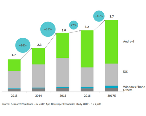 Health Apps Market Update – Research2Guidance
